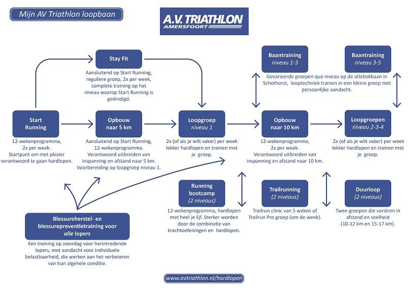 Mijn AV Triathlon loopbaan